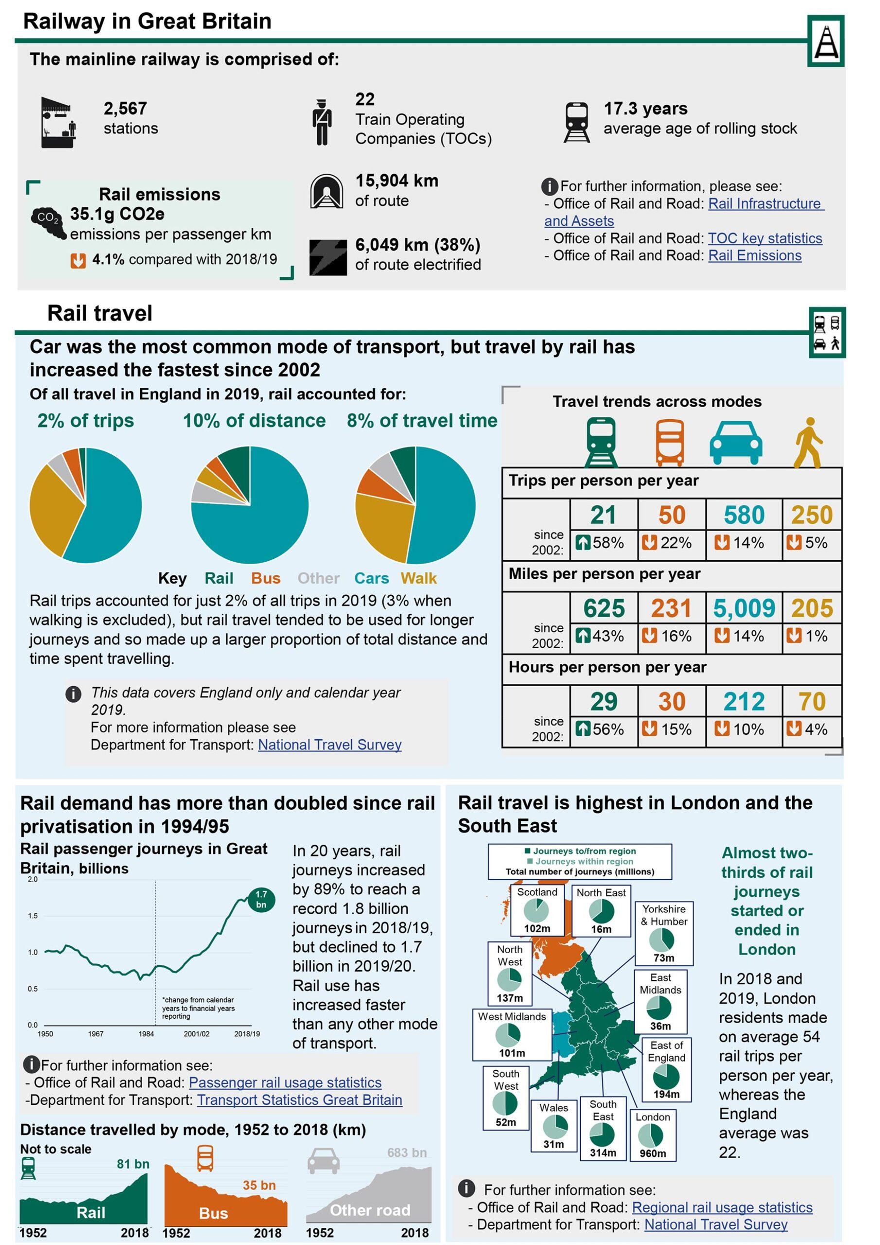UK Rail Factsheet 2020 Page 2