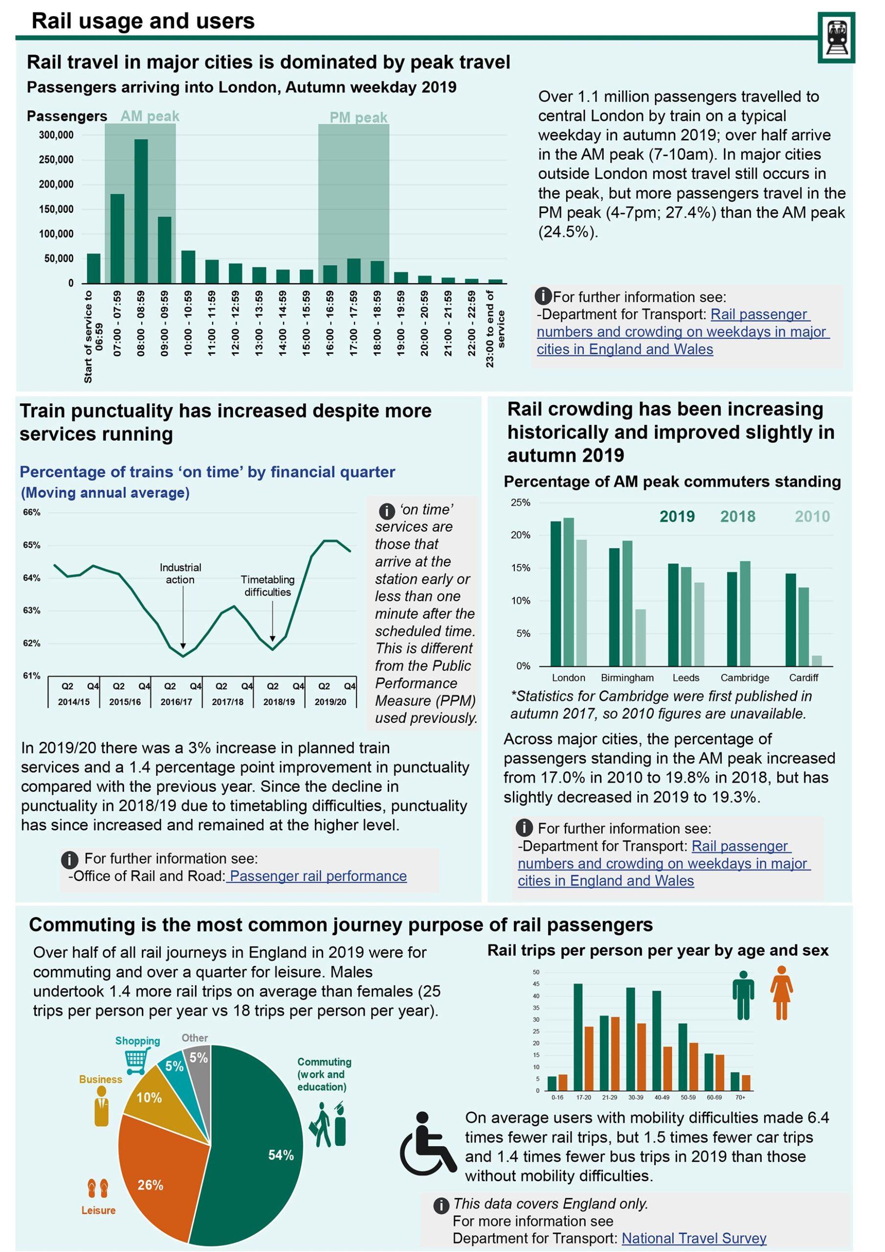 UK Rail Factsheet 2020 Page 3