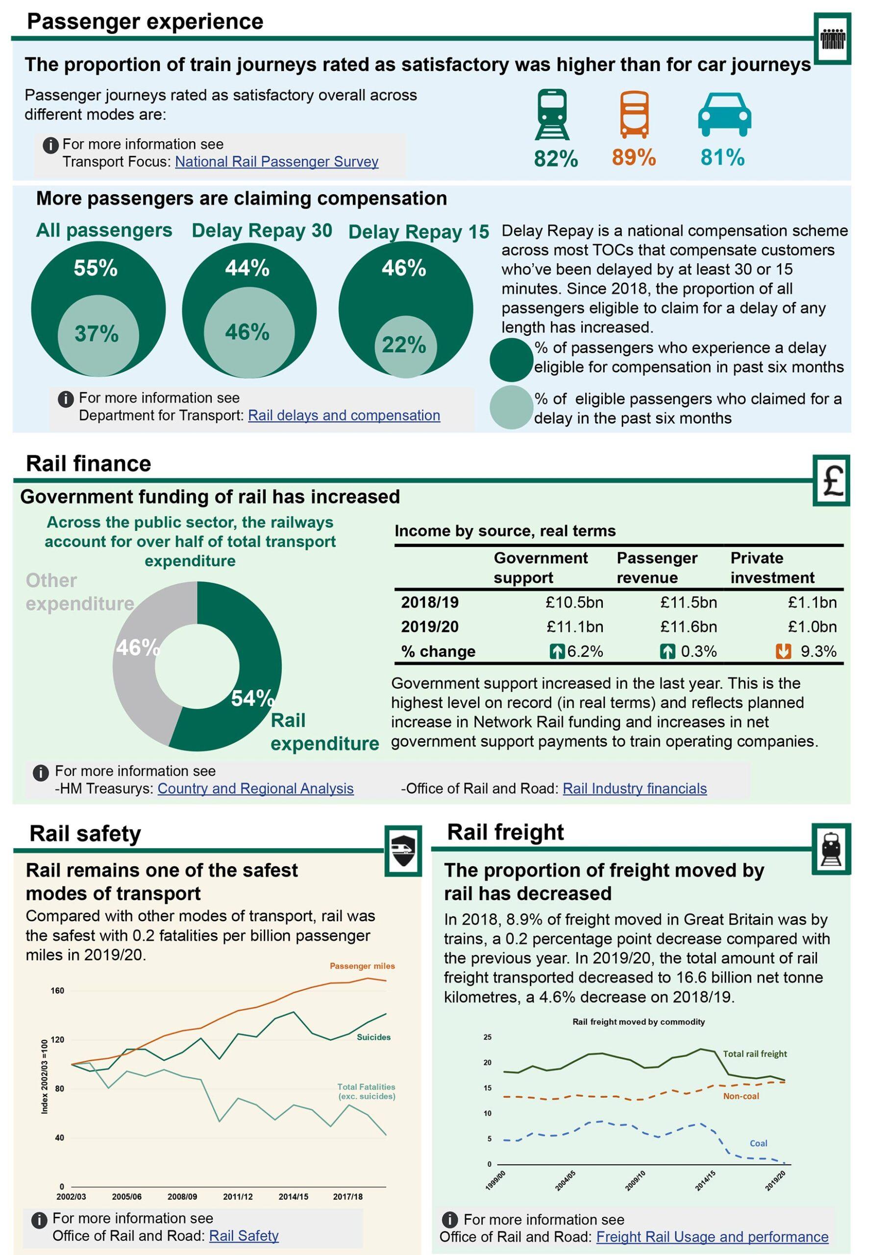 UK Rail Factsheet 2020 Page 4